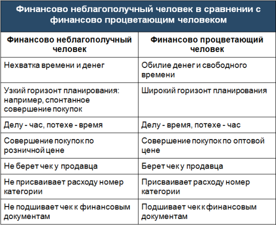 Таблица для автотеста
